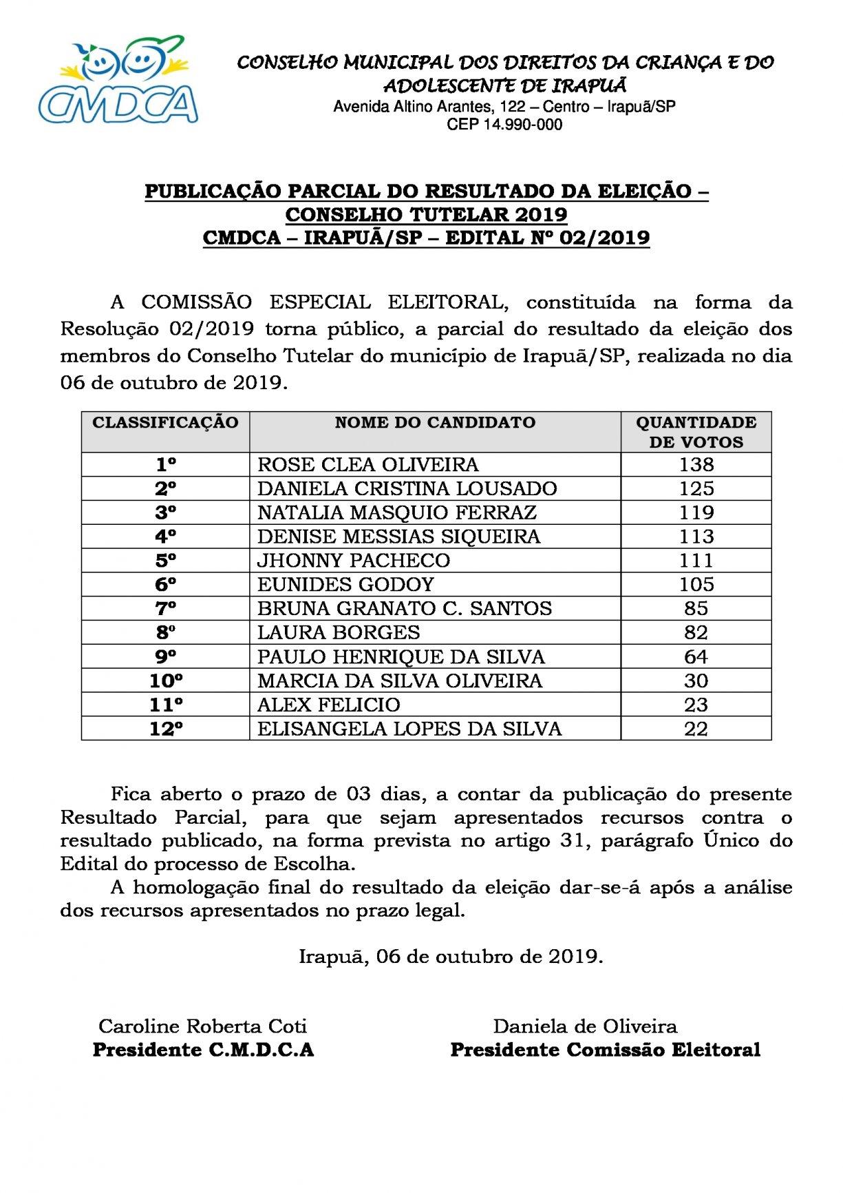 PUBLICAÇÃO PARCIAL DO RESULTADO DA ELEIÇÃO – CONSELHO TUTELAR 2019 CMDCA – IRAPUÃ/SP – EDITAL Nº 02/2019